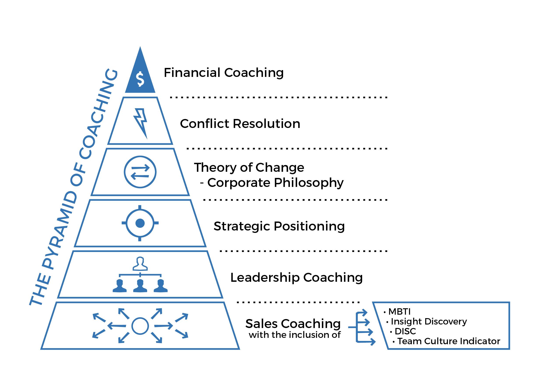 Pyramid of Coaching